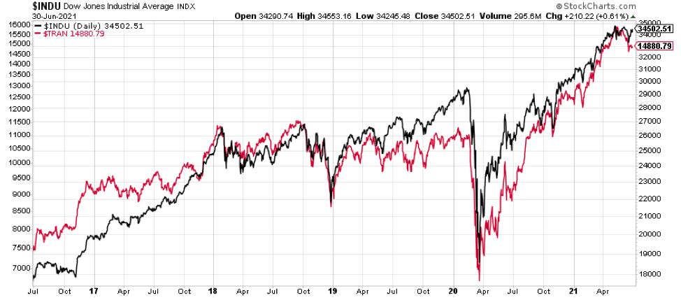 chart-third-quarter-21-2